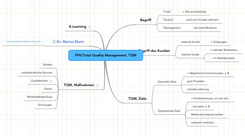 Mind Map: PFK/Total Quality Management, TQM