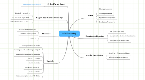 Mind Map: PFK/E-Learning