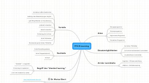 Mind Map: PFK/E-Learning