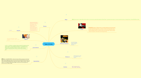 Mind Map: Types of Anime