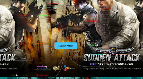Mind Map: Sudden Attack