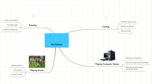 Mind Map: My Hobbies
