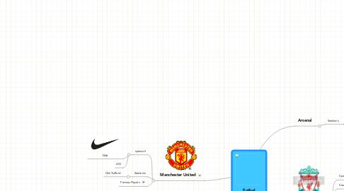 Mind Map: Fotbal