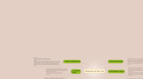 Mind Map: Elaboración de Vino Tinto