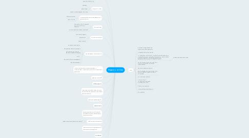 Mind Map: Маркетинг iChar