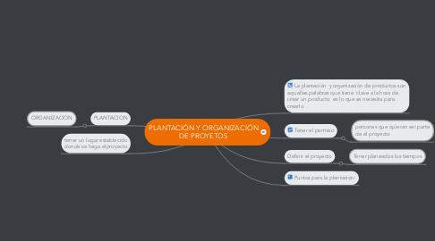 Mind Map: PLANTACIÓN Y ORGANIZACIÓN DE PROYETOS