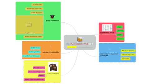 Mind Map: PLAN CONTABLE PYME