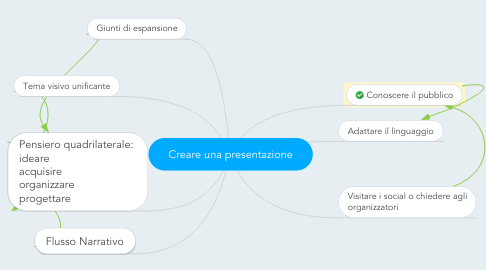 Mind Map: Creare una presentazione