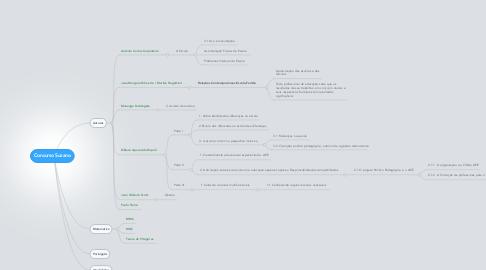 Mind Map: Concurso Suzano