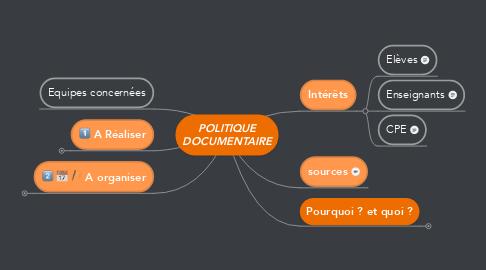 Mind Map: POLITIQUE DOCUMENTAIRE