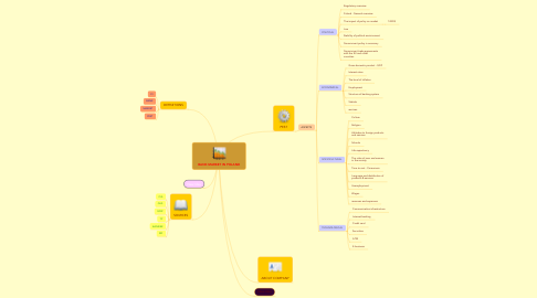 Mind Map: BANK MARKET IN POLAND