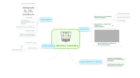 Mind Map: EL MÉTODO CONTABLE