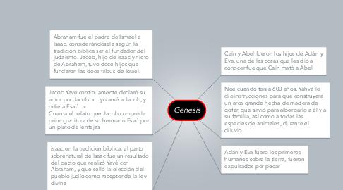 Mind Map: Génesis