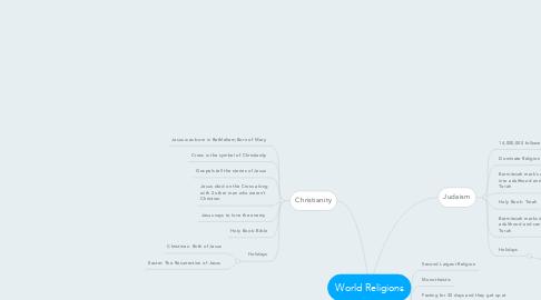 Mind Map: World Religions