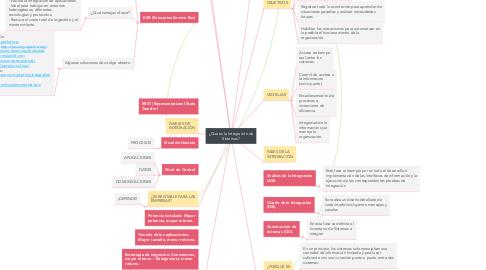 Mind Map: ¿Que es la Integración de Sistemas?