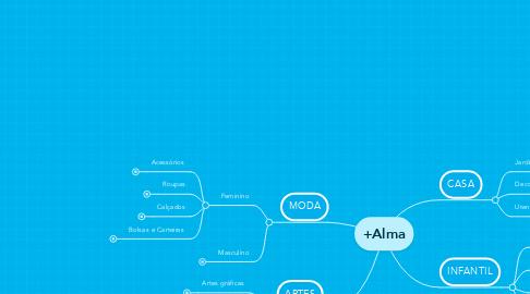 Mind Map: +Alma