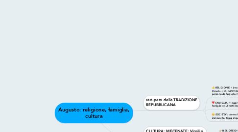 Mind Map: Augusto: religione, famiglia, cultura