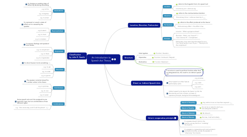 Mind Map: An Introduction to Speech Act Theory