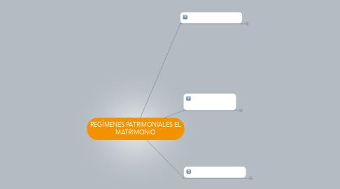 Mind Map: REGÍMENES PATRIMONIALES EL MATRIMONIO