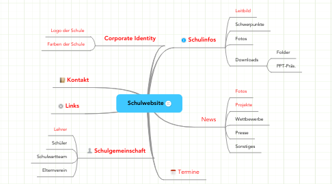 Mind Map: Schulwebsite