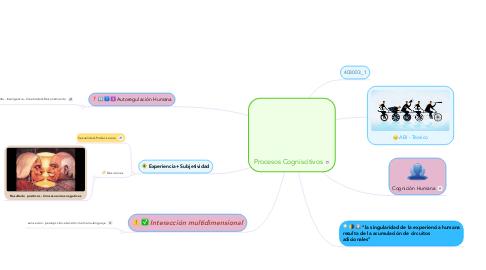 Mind Map: Procesos Cogniscitivos