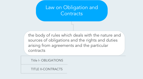 Mind Map: Law on Obligation and Contracts