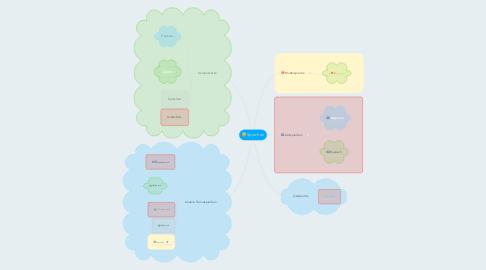Mind Map: Sprachen