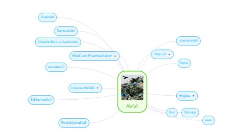 Mind Map: Abfall