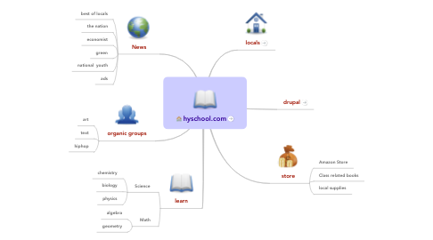 Mind Map: hyschool.com