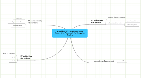 Mind Map: Imbedding ICT into a Response to Intervention Framework for Struggling Readers