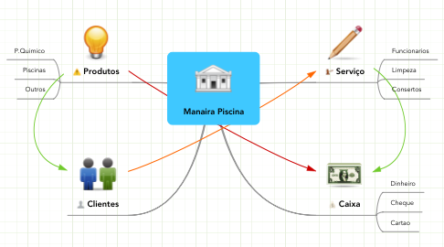 Mind Map: Manaira Piscina