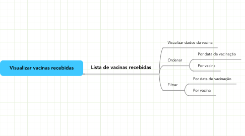 Mind Map: Visualizar vacinas recebidas