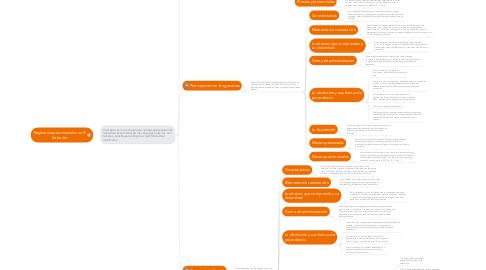 Mind Map: Regímenes patrimoniales en El Salvador