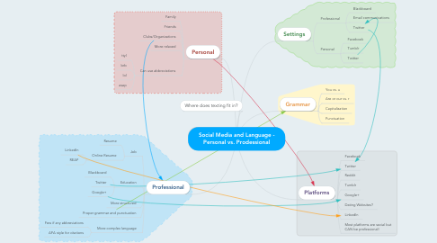 Mind Map: Social Media and Language - Personal vs. Prodessional