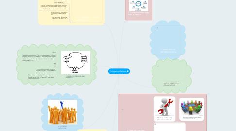 Mind Map: Guía para colaborar