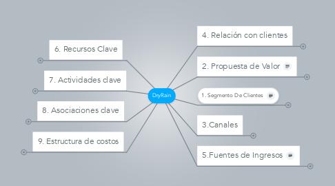 Mind Map: DryRain
