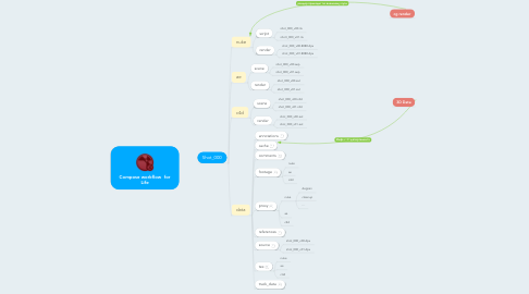 Mind Map: Compose workflow  for Life