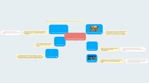 Mind Map: DATOS HISTÓRICOS DE GUATEMALA