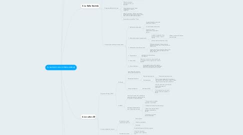 Mind Map: EL MUNDO DE ENTREGUERRAS