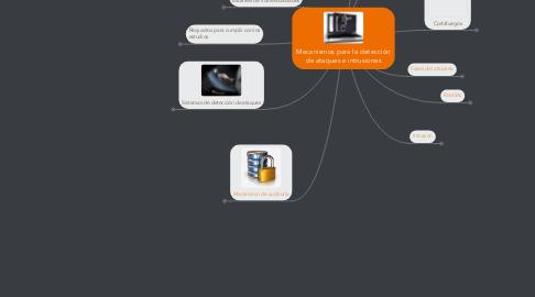 Mind Map: Mecanismos para la detección de ataques e intrusiones