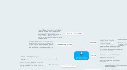 Mind Map: FUNDAMENTACIÓN DEL PROCESO LOGÍSTICO