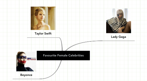 Mind Map: Favourite Female Celebrities