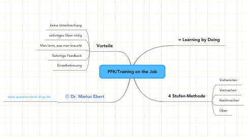 Mind Map: PFK/Training on the Job