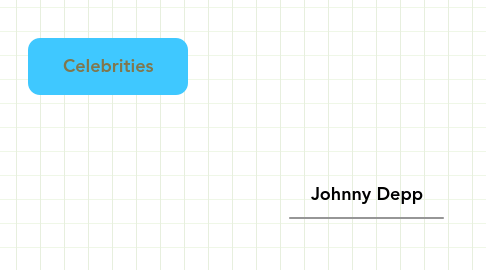 Mind Map: Celebrities