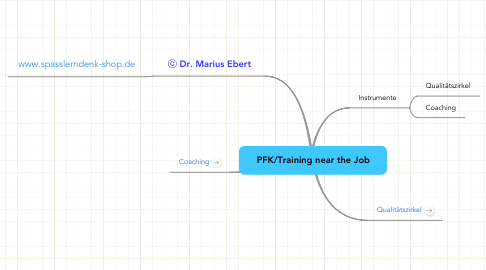 Mind Map: PFK/Training near the Job
