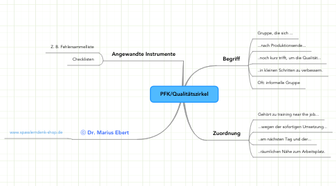 Mind Map: PFK/Qualitätszirkel