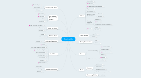 Mind Map: Teaching ESL