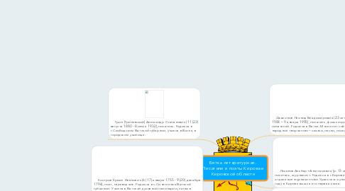 Mind Map: Вятка литературная.  Писатели и поэты Кирова и Кировской области