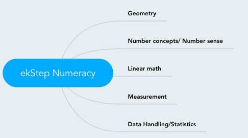 Mind Map: ekStep Numeracy