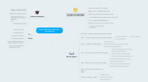 Mind Map: Rapport E&R grpD S2 SEI 2015 - Transmission IR